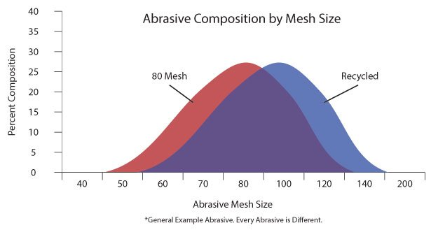 Compare the composition of 80 mesh abrasive and abrasive recycled with the WARD Pro