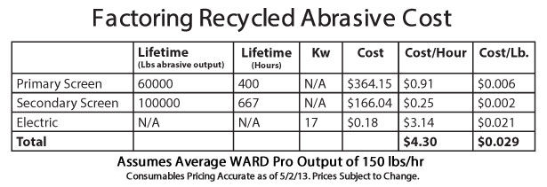 Calculations for determining cost per pound to recycle abrasive from your waterjet with the WARD Pro