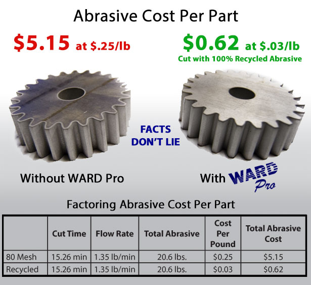 Save up to 88% on your waterjet abrasive costs!