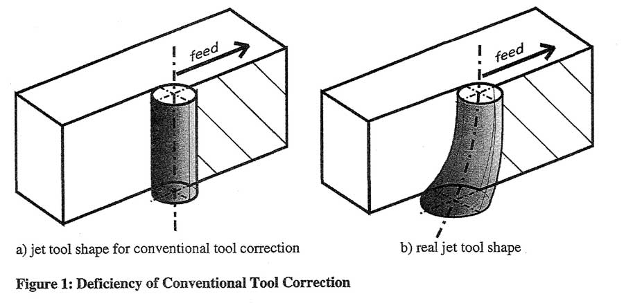 Deficiency of Conventional Tool Correction