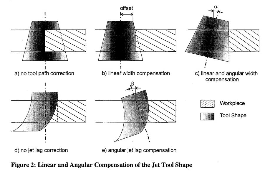 Linear and Angular Compensation of the Jet Tool Shape