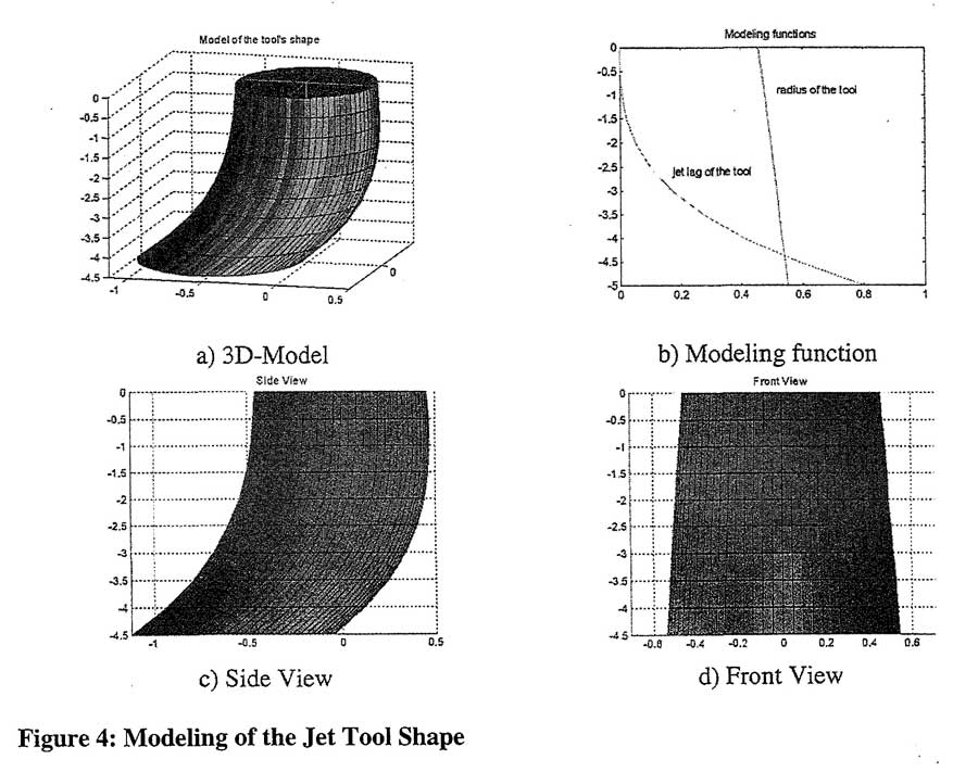 Modeling of the Jet Tool Shape