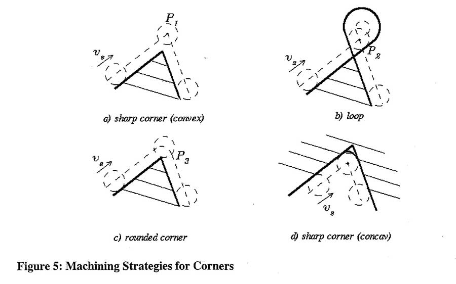 Machining Strategies for Corners