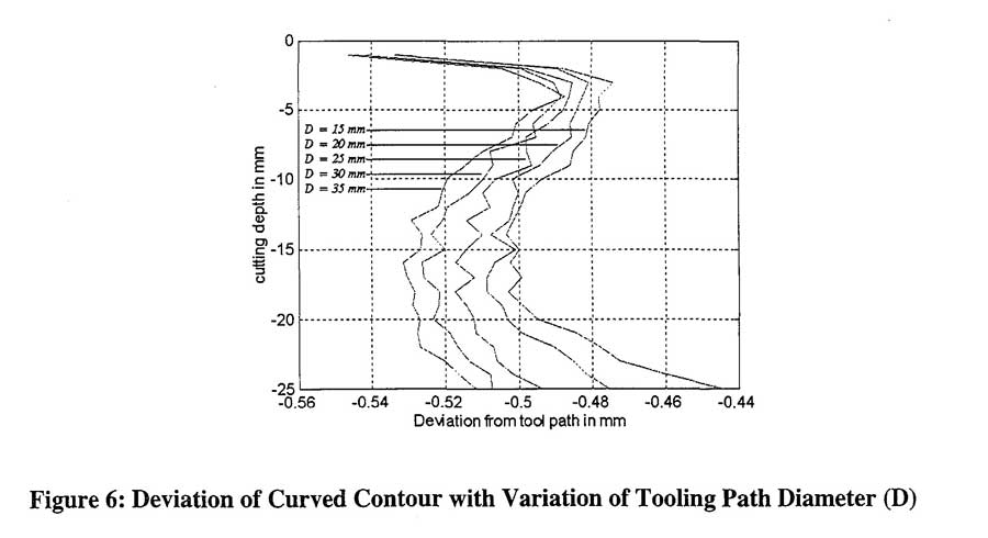 Deviation of Curved Contour with Variation of Tooling Path Diameter