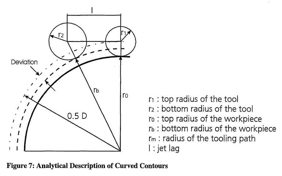Analytical Description of Curved Contours